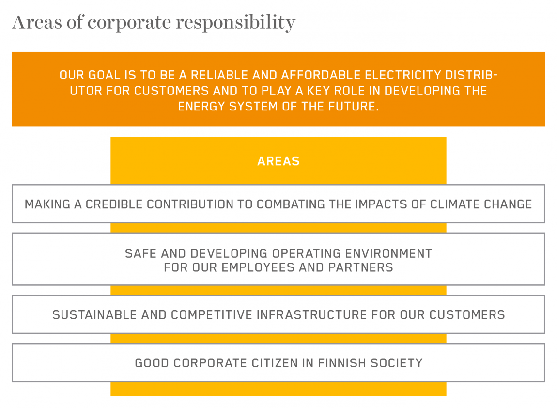 Caruna Areas of corporate responsibility